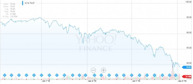 Lahde: Yahoo! Finance