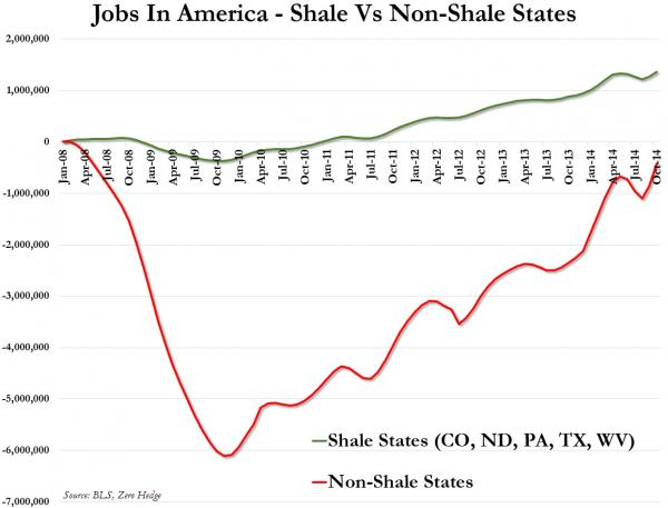 jobs-in-shale-vs-non-shale-states-from-zero-hedge