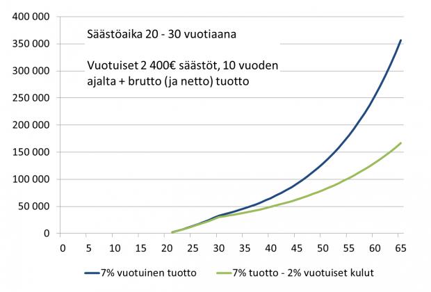 Esimerkki 10 Vuotta säästöjä kuluilla ja ilman