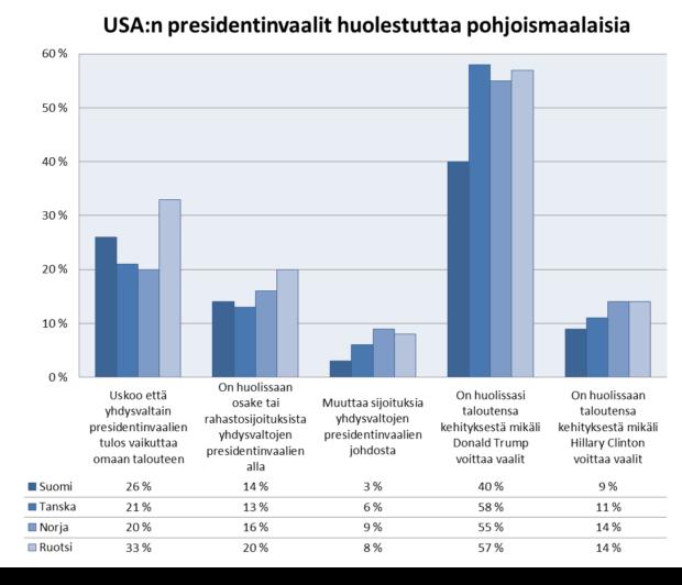 usa-presidentinvaalit-huolestuttavat-pohjoismaalaisia