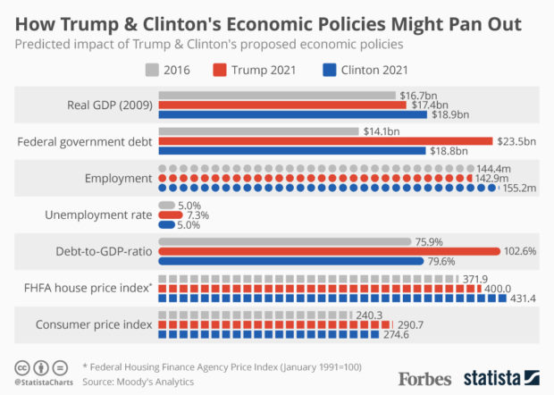 trump-vs-clinton-taloudelliset-seuraukset