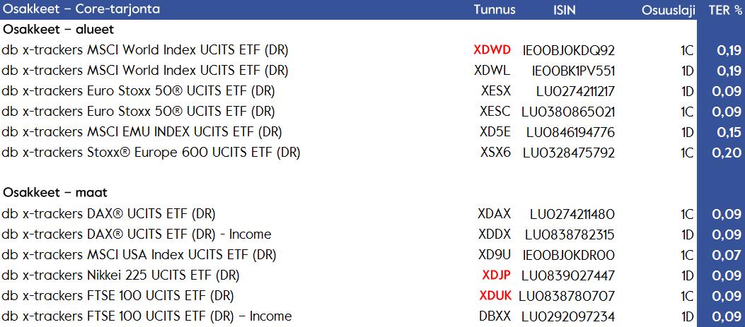 db x-trackers osakesijoitukset