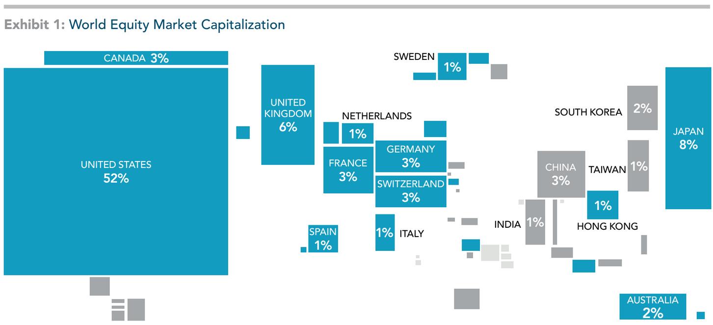 Suomen osakemarkkina vs. maailman osakemarkkinat